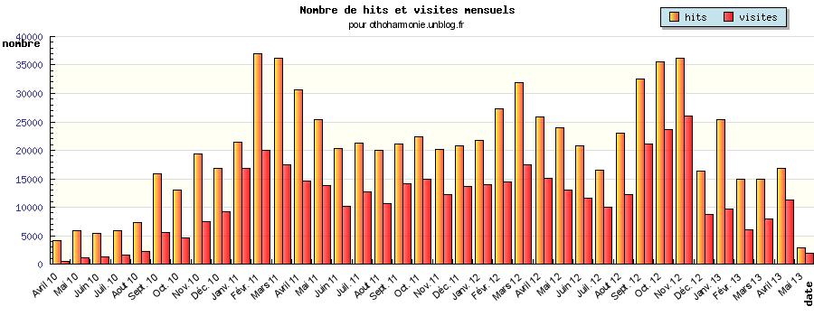 statistiques dans Bonjour d'amitiés